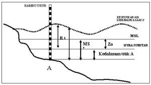gambar peta batimetri